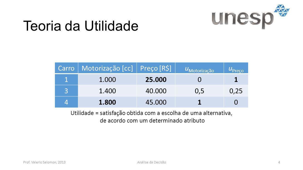 Teoria da Utilidade Carro Motorização [cc] Preço [R$] uMotorização
